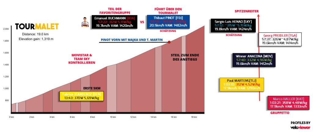 ausgewählte Leistungsdaten vom Anstieg des Tourmalet (Quelle: Strava)