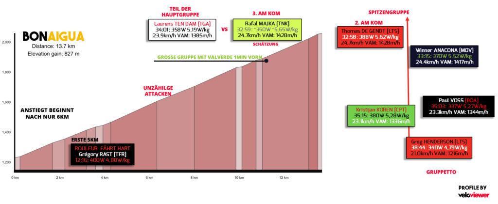 ausgewählte Leistungsdaten vom Anstieg zum Bonaigua (Quelle: Strava)