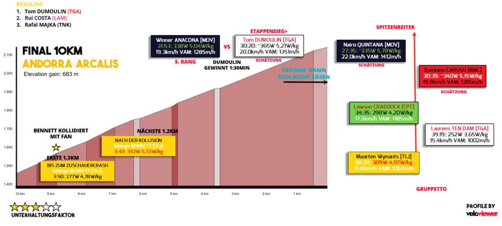 ausgewählte Leistungsdaten vom Anstieg nach Arcalis (Quelle: Strava)