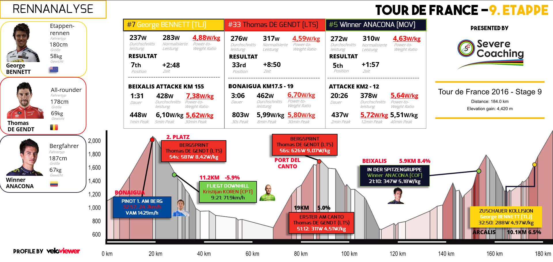 Tour De France Die Leistungsdaten Der Profis In Den Pyrenäen