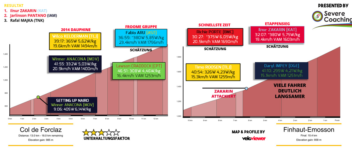 Leistungsdaten ausgewählter Fahrer. (Quelle: Strave; Schätzungen ausgewiesen)