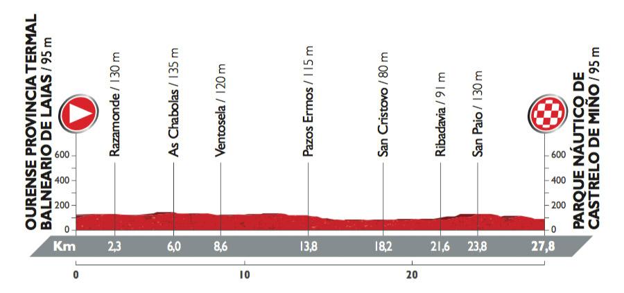Profil der 1. Etappe der Vuelta 2016