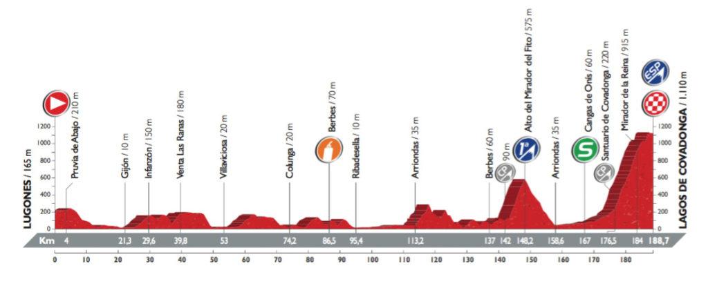 Profil der 10. Etappe der Vuelta 2016 (©A.S.O.)