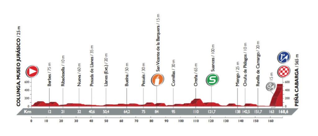 Profil der 11. Etappe der Vuelta 2016 (©A.S.O.)