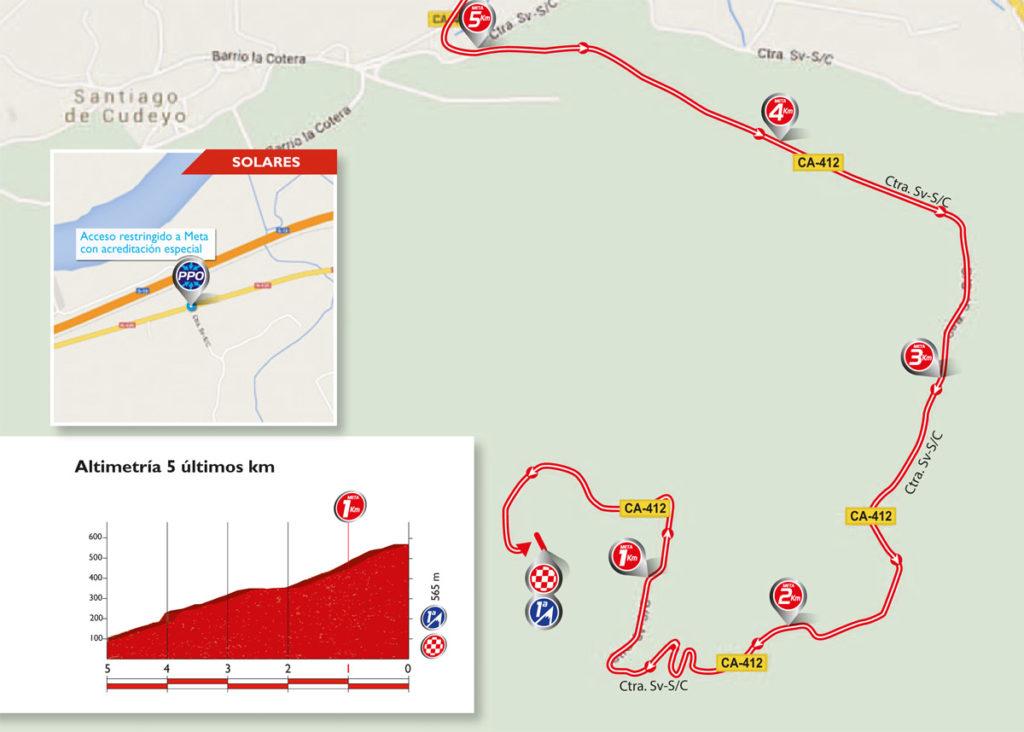 Profil & Karte der letzten Kilometer der 11. Etappe der Vuelta 2016