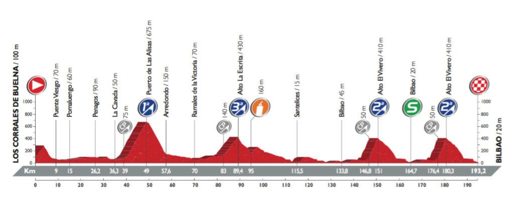 Profil der 12. Etappe der Vuelta 2016 (©A.S.O.)