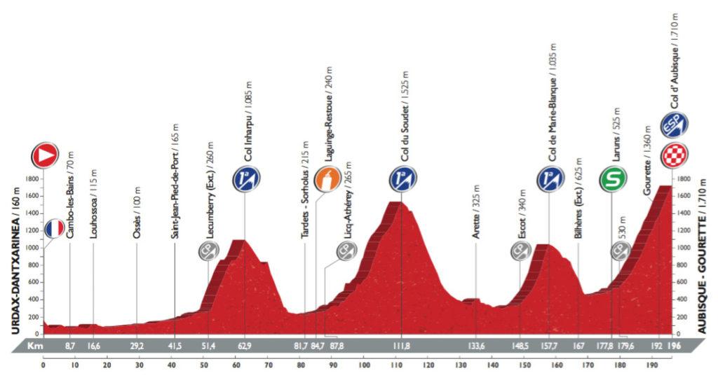 Profil der 14. Etappe der Vuelta 2016 (©A.S.O.)