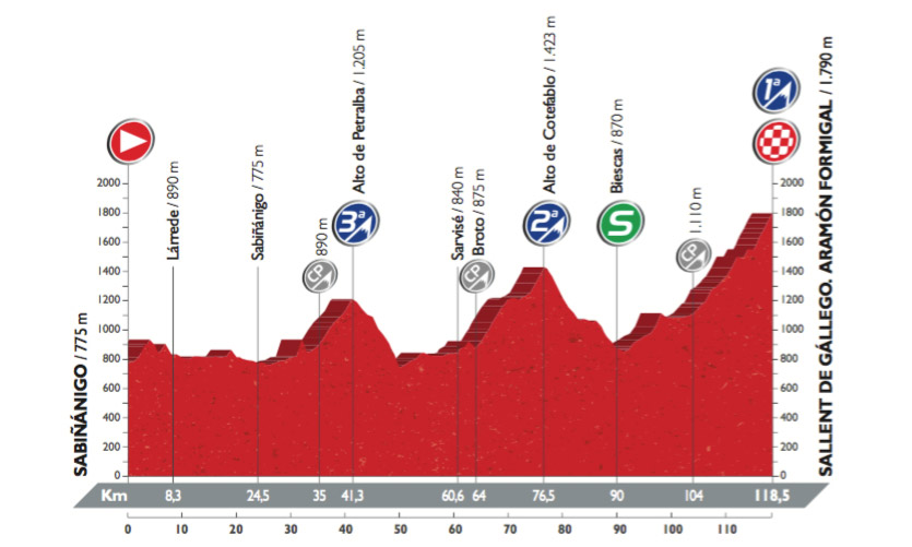 Profil der 15. Etappe der Vuelta 2016 (©A.S.O.)