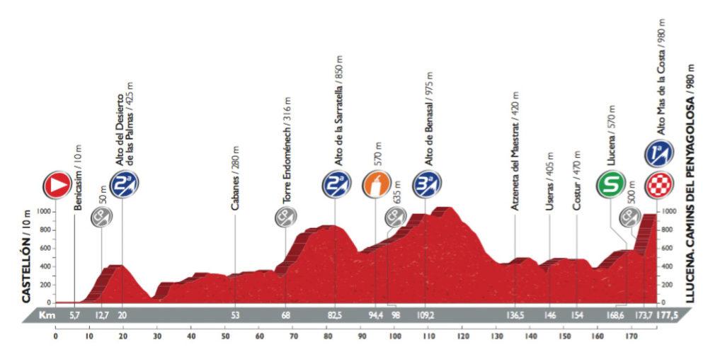 Profil der 17. Etappe der Vuelta 2016 (©A.S.O.)