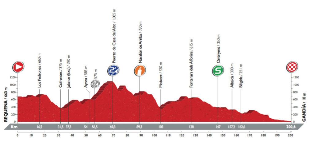 Profil der 18. Etappe der Vuelta 2016 (©A.S.O.)