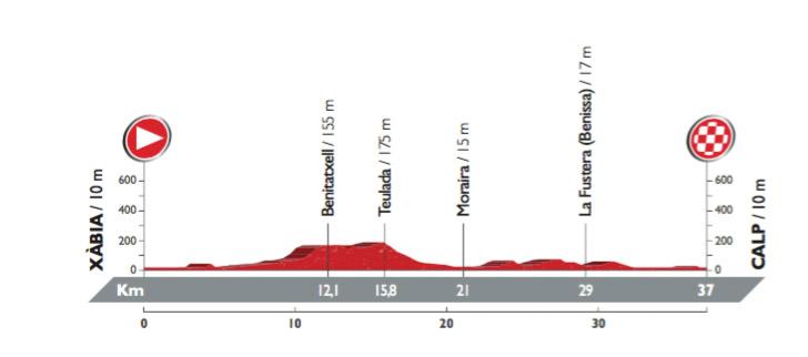 Profil der 19. Etappe der Vuelta 2016 (©A.S.O.)