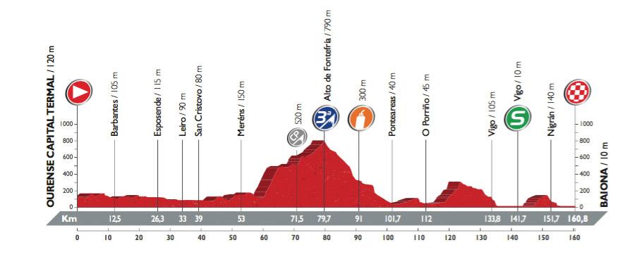 Profil der 2. Etappe der Vuelta 2016 (©A.S.O.)