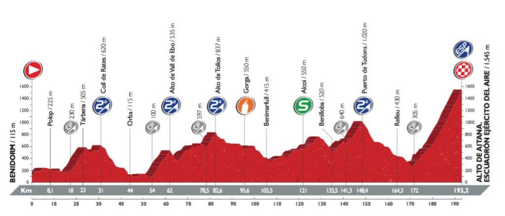 Profil der 20. Etappe der Vuelta 2016 (©A.S.O.)