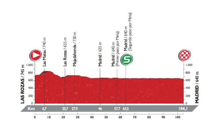 Profil der 21. Etappe der Vuelta 2016 (©A.S.O.)