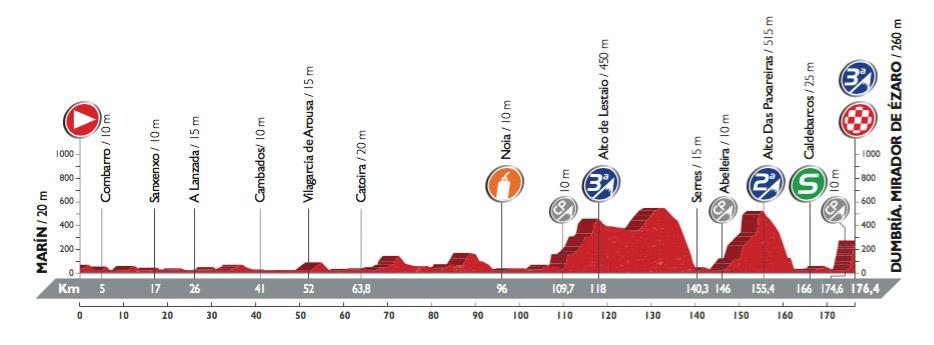 Profil der 3. Etappe der Vuelta 2016 (©A.S.O.)