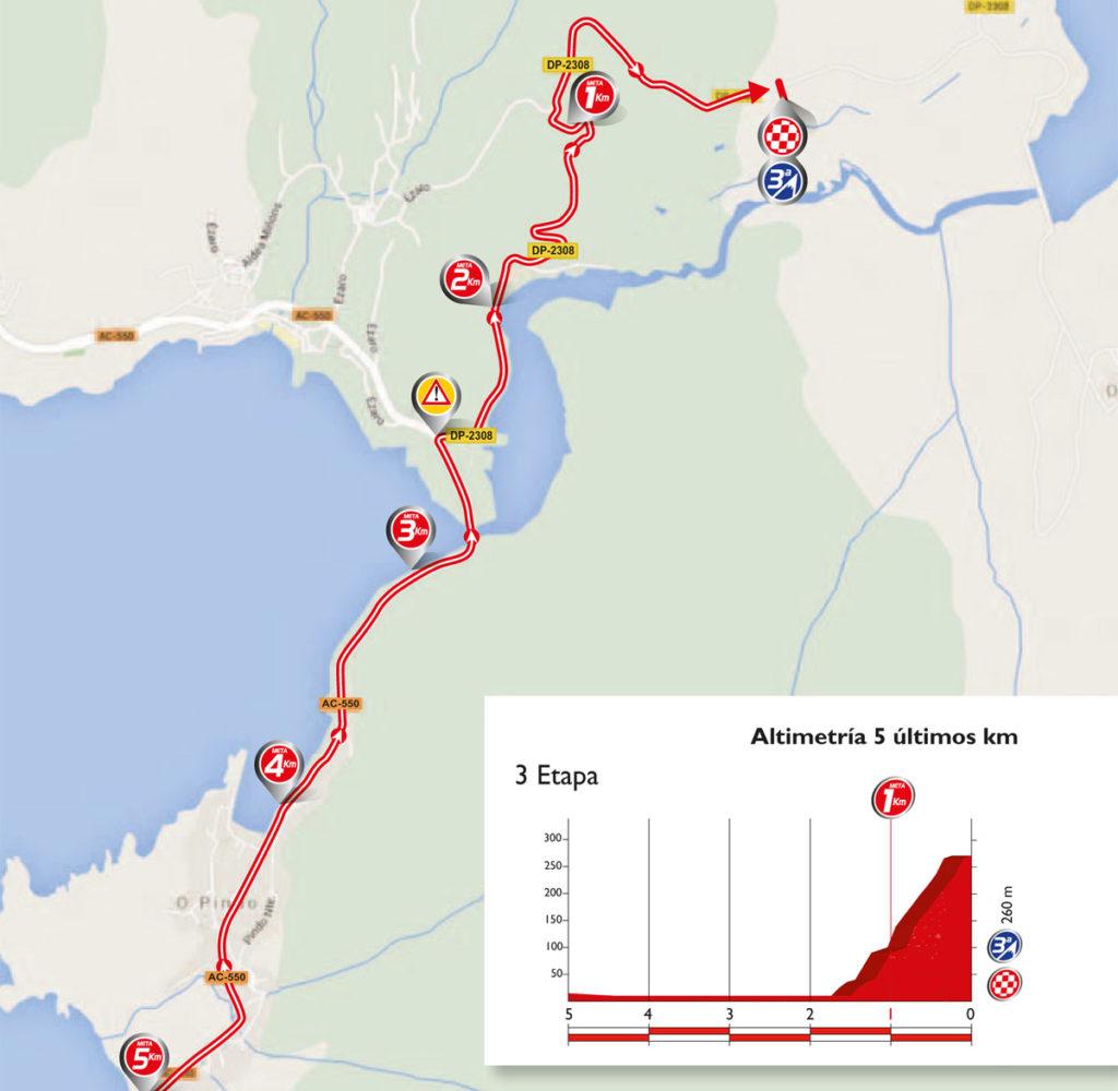 Das Profil der letzten Kilometer der 3. Etappe der Vuelta 2016