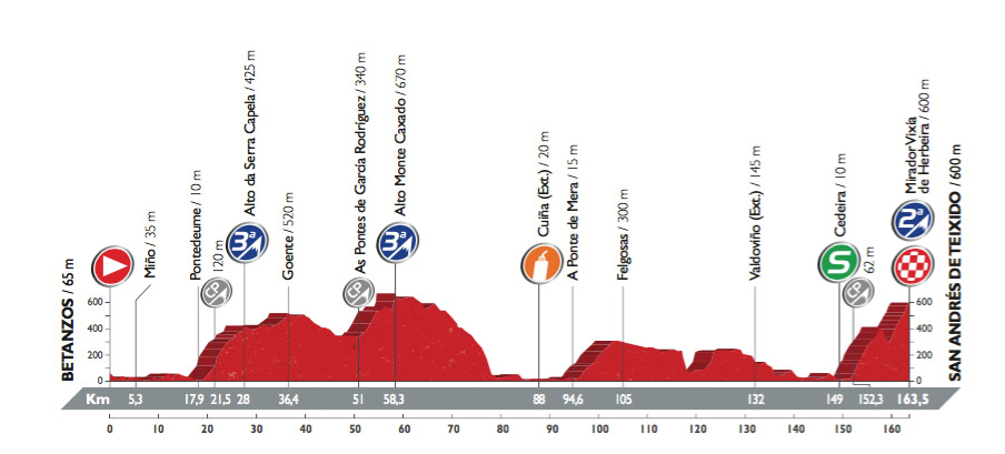 Profil der 4. Etappe der Vuelta 2016 (©A.S.O.)