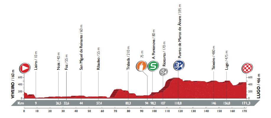 Profil der 5. Etappe der Vuelta 2016 (©A.S.O.)