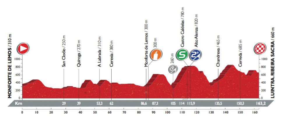 Profil der 6. Etappe der Vuelta 2016 (©A.S.O.)