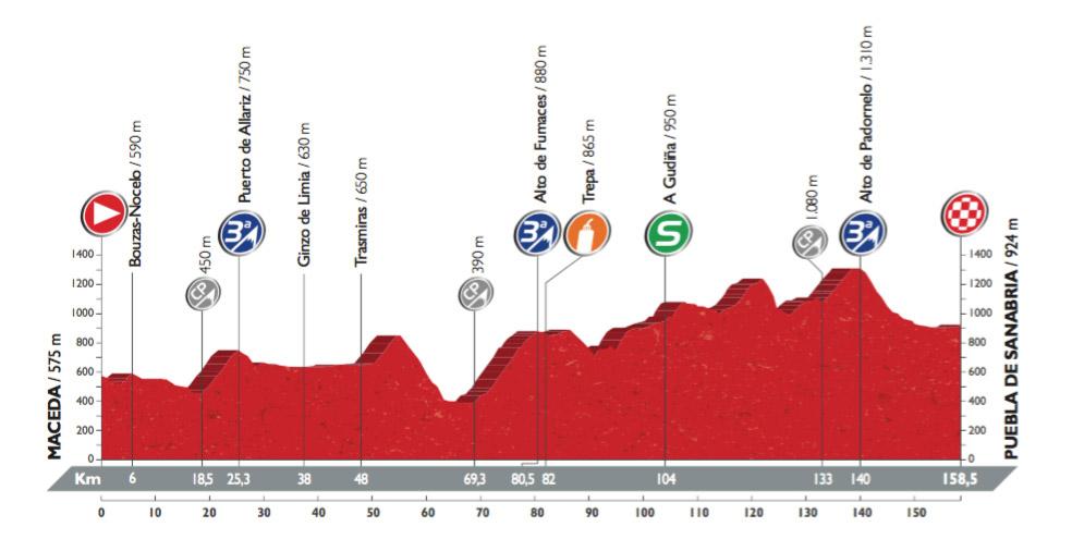 Profil der 7. Etappe der Vuelta 2016 (©A.S.O.)
