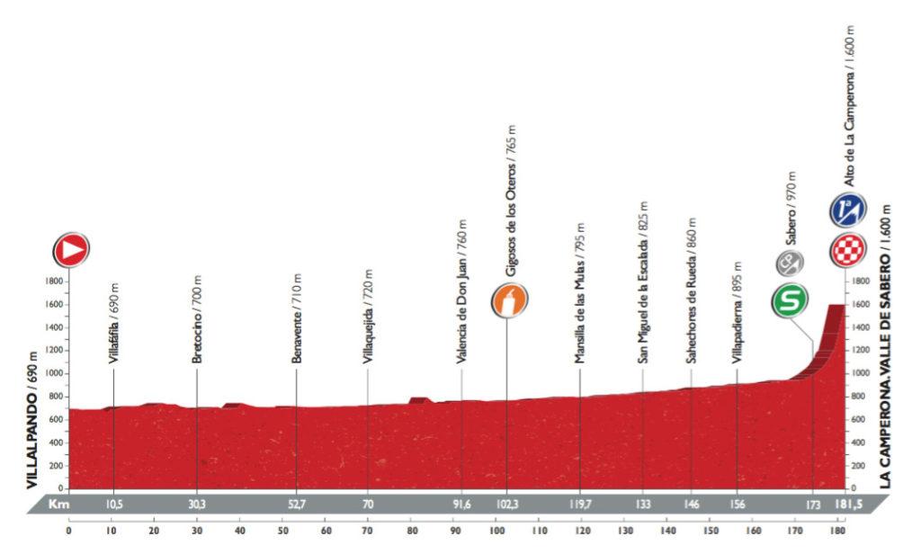 Profil der 8. Etappe der Vuelta 2016 (©A.S.O.)