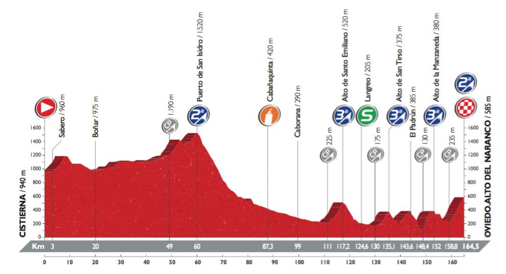 Profil der 9. Etappe der Vuelta 2016 (©A.S.O.)