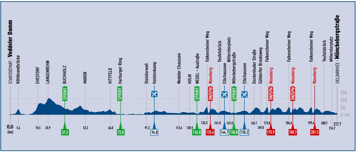 Profil der 21. Cyclassics