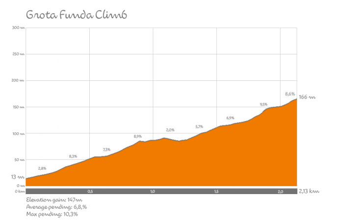 Profil des Grota Funda Anstiegs