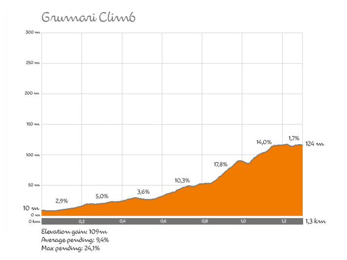 Profil des Grumari Anstiegs
