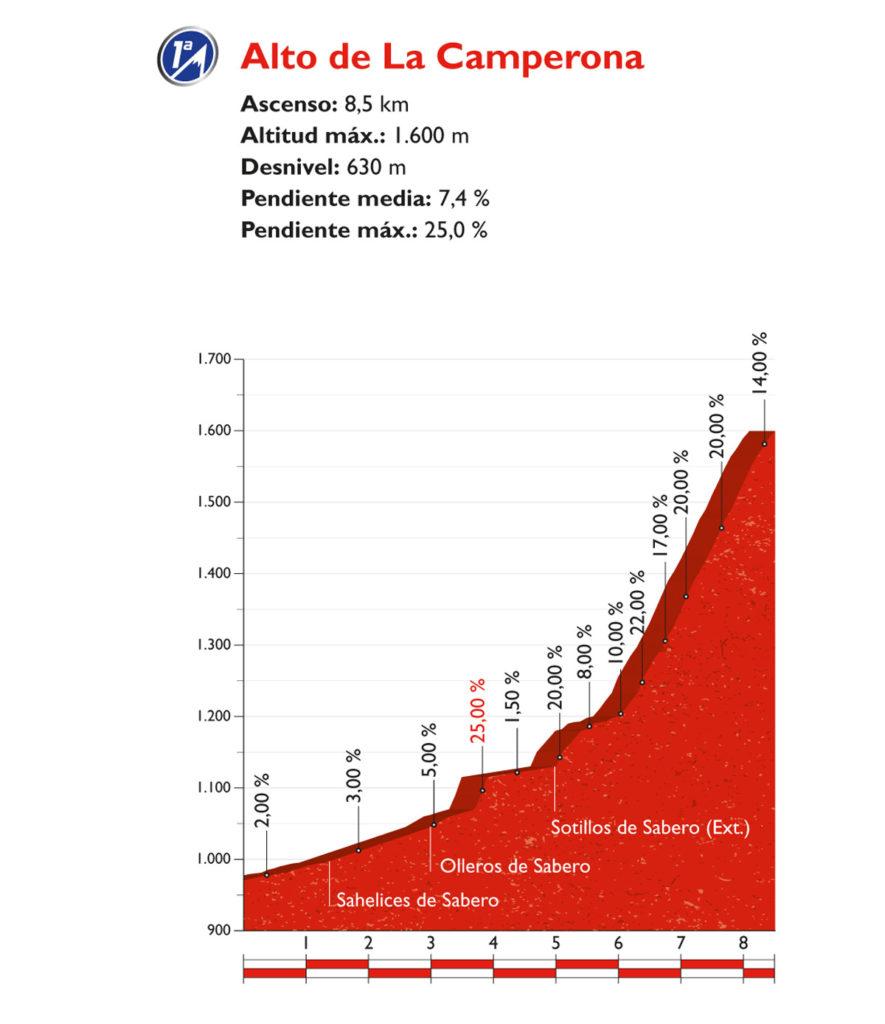 Der Schlussanstieg der 8. Etapped er Vuelta 2016 –Alto de la Camperona