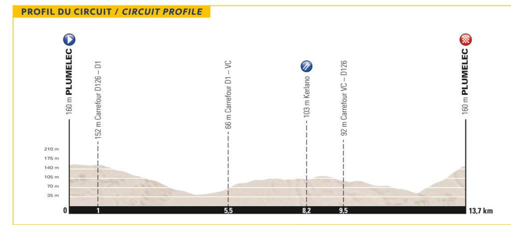 Profil des Strassenrennens der EM 2016