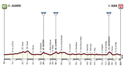 Profi der 1. Etappe des Giro d'Italia 2017
