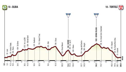 Profil der 2. Etappe des Giro d'Italia 2017