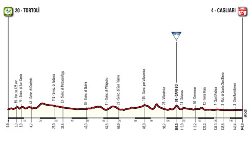 Profil der 3. Etappe des Giro d'Italia 2017
