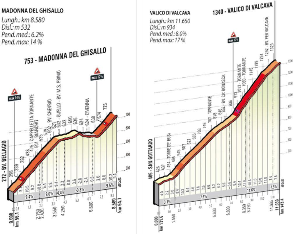 Profil der Anstiege zur Ghisallo und Valcava