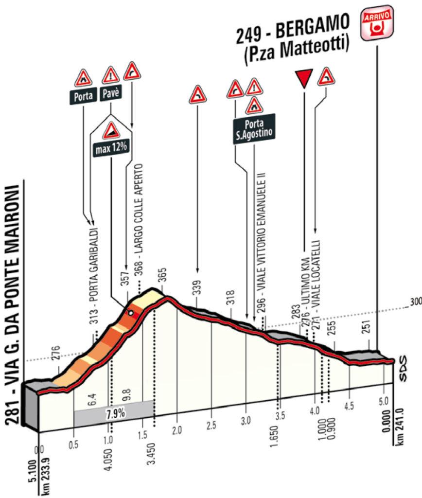 Il Lombardia: Profil der letzten Kilometer