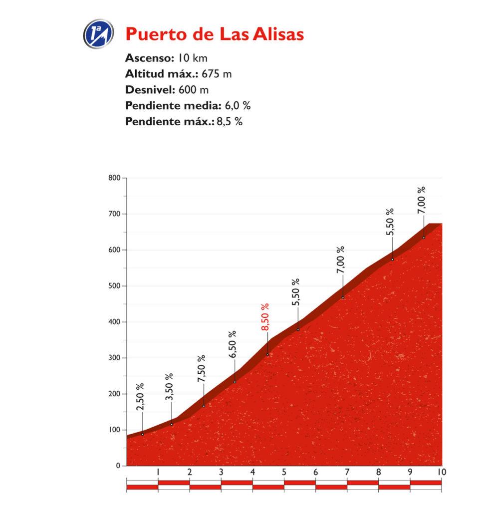 Profil des Pto. de las Alisas