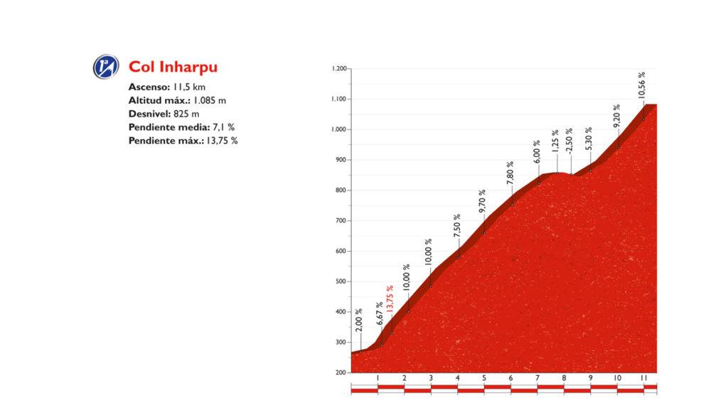 Das Profil des Col Inharpu