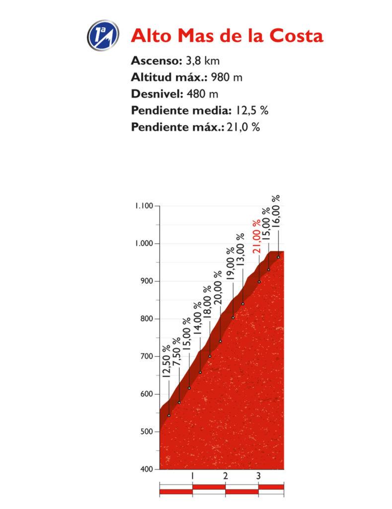Profil des Alto Mas de la Costa – Schlussanstieg der 17. Etappe der Vuelta 2017