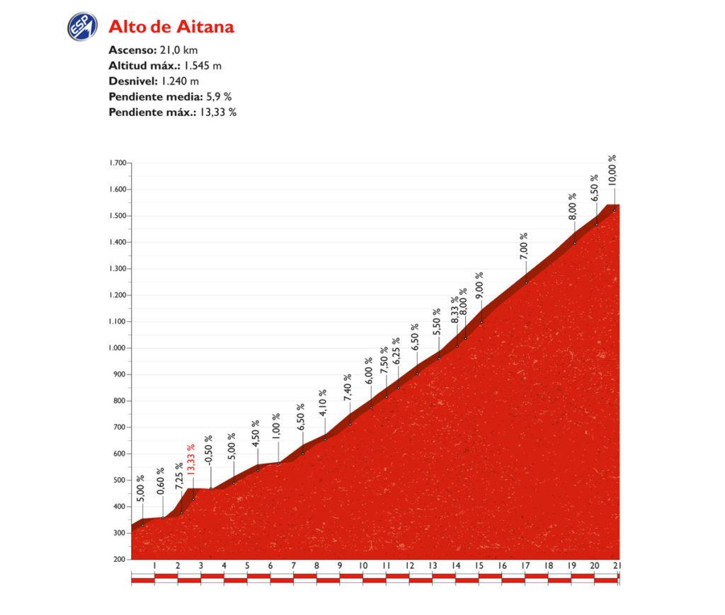 Profil des Alto de Aitana –der Schlussanstieg der 20. Etappe der Vuelta 2016