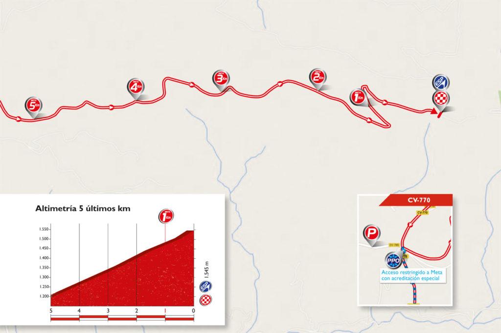 Die letzten Kilometer der 20. Etappe der Vuelta 2016