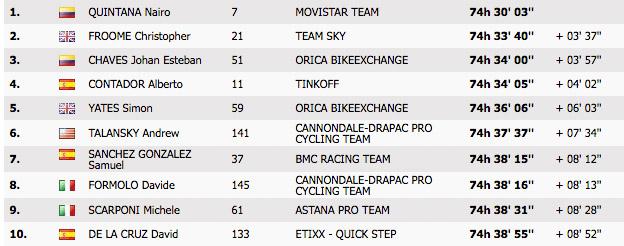 Die Top10 der Gesamtwertung vor der 19. Etappe