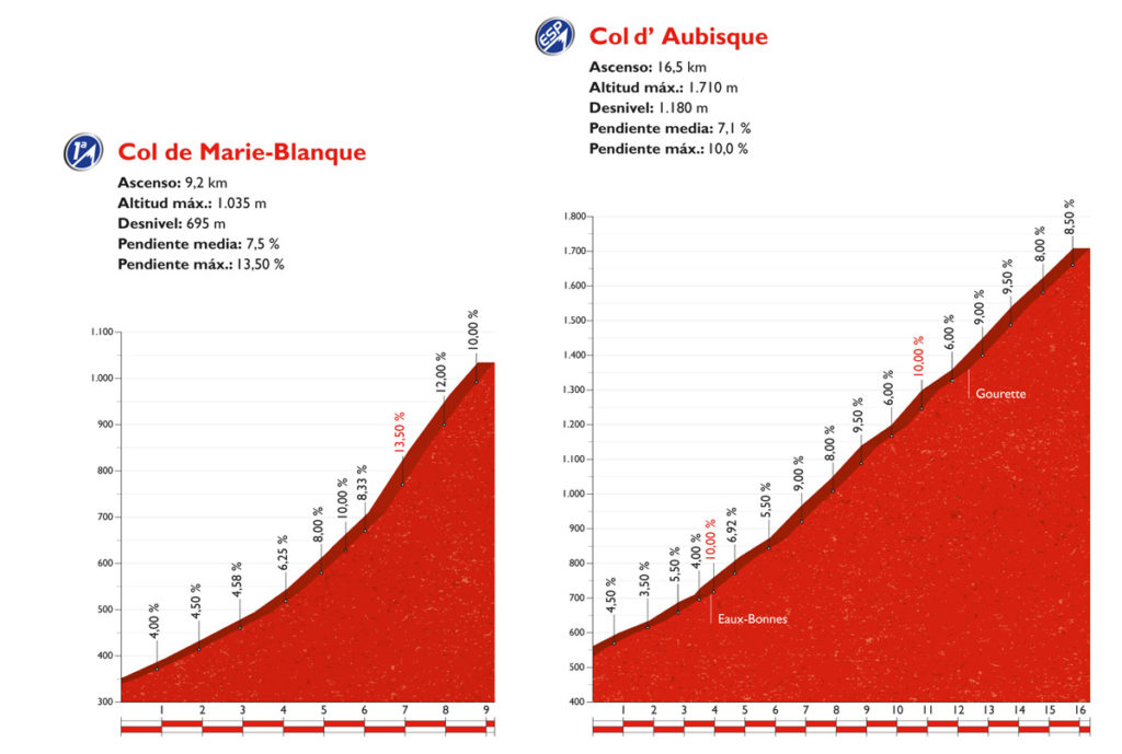 Die Profile von Col de Marie-Blanque und Col d' Aubisque