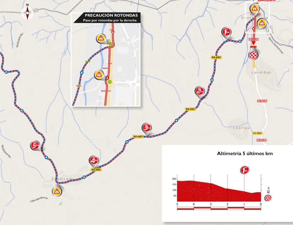 Karte & Profil der letzten Kilometer der 13. Etappe der Vuelta 2016