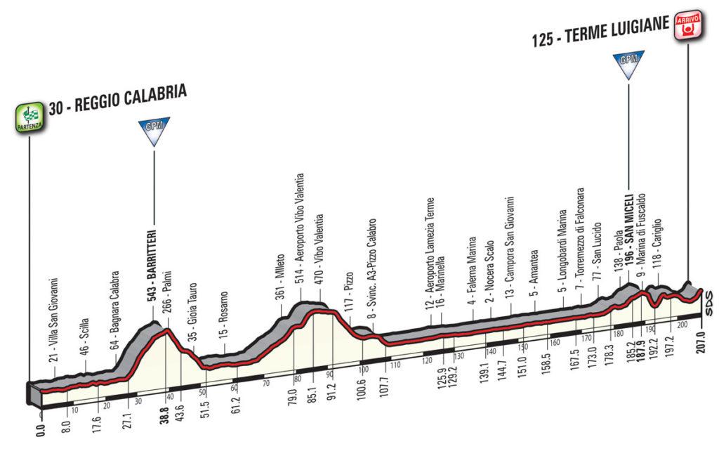 Das Profil der 6. Etappe des Giro d'Italia 2017