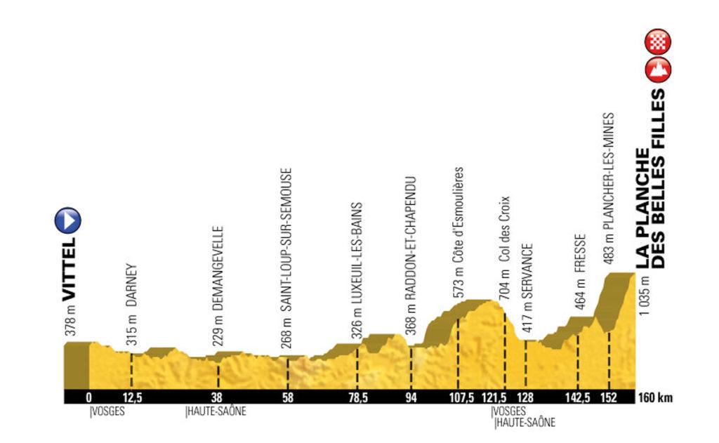 Profil der 5. Etappe der Tour de France 2017
