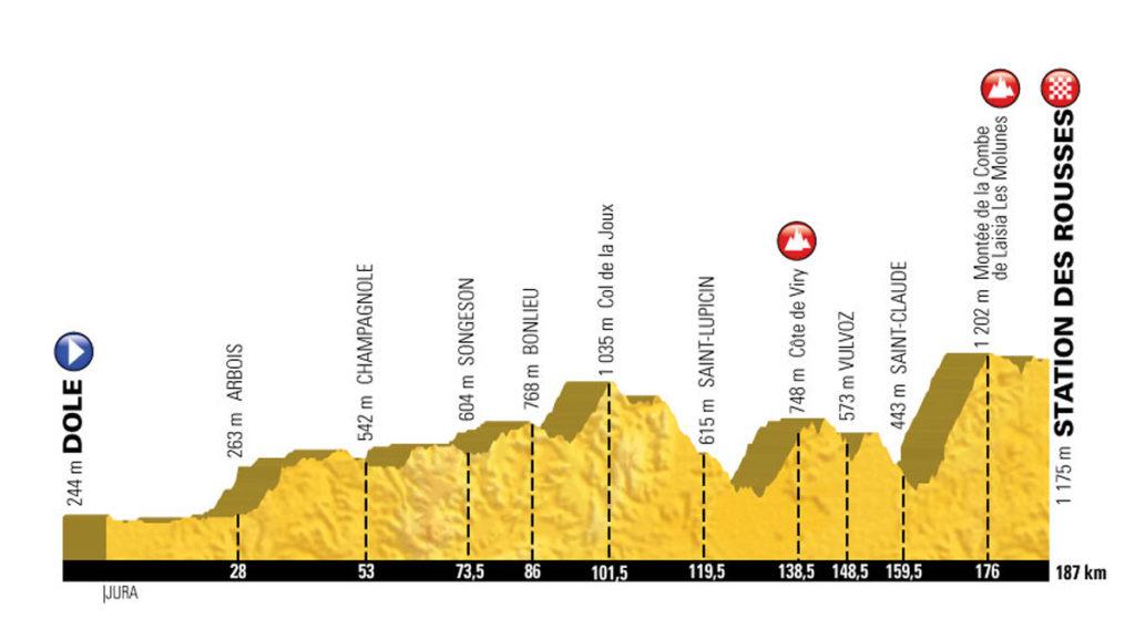 Profil der 8. Etappe der Tour de France 2017