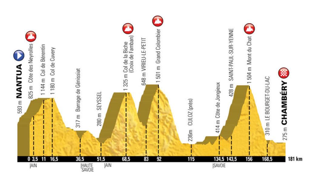 Profil der 9. Etappe der Tour de France 2017