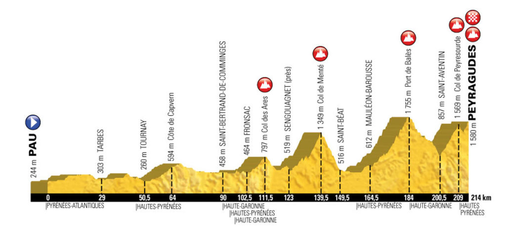 Profil der 12. Etappe der Tour de France 2017