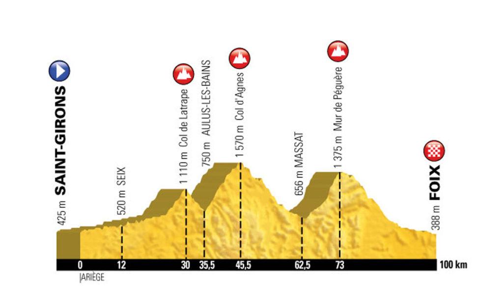 Profil der 13. Etappe der Tour de France 2017